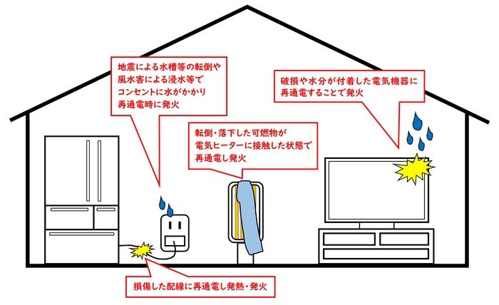 【報道資料】通電火災の主な原因.jpg